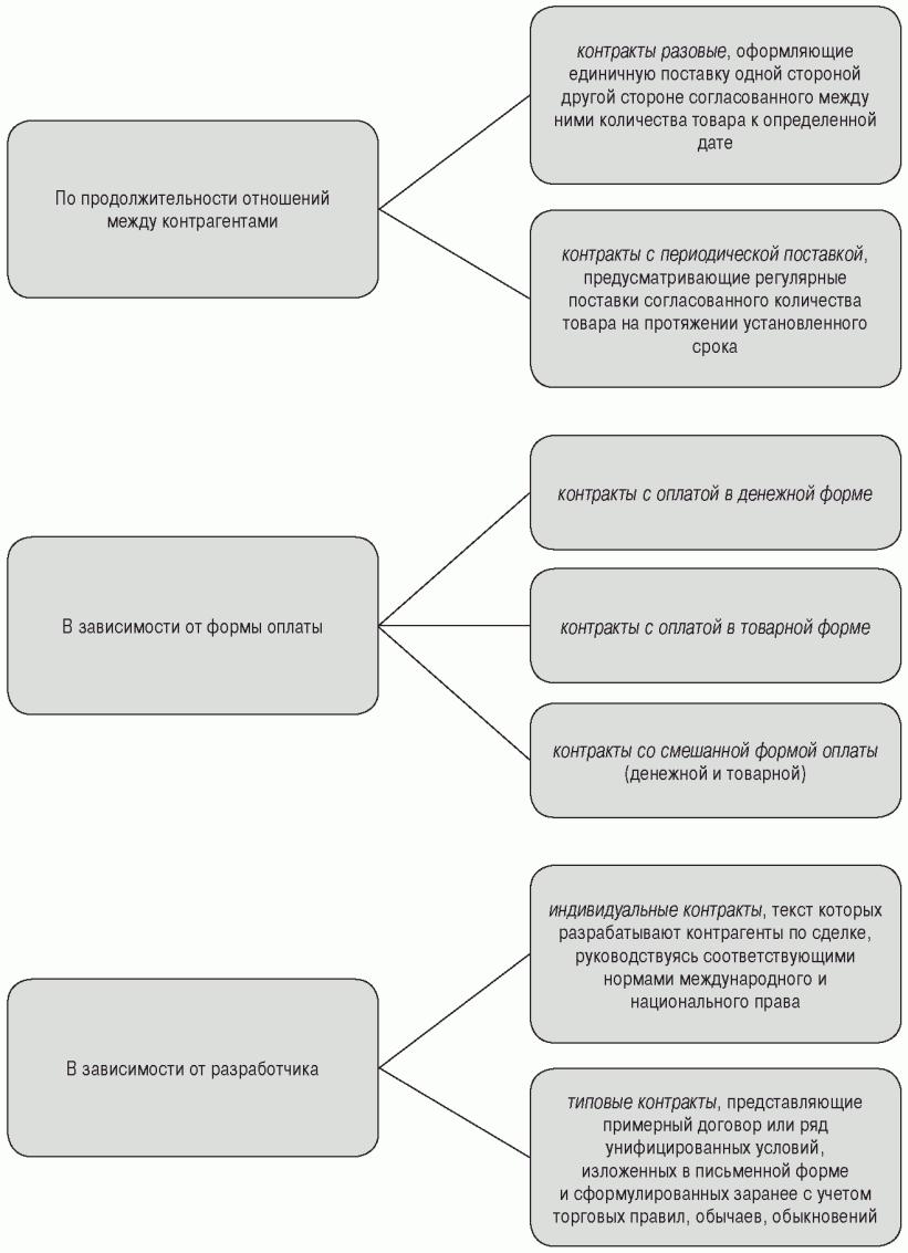 формы внешноэкономических сделок рф