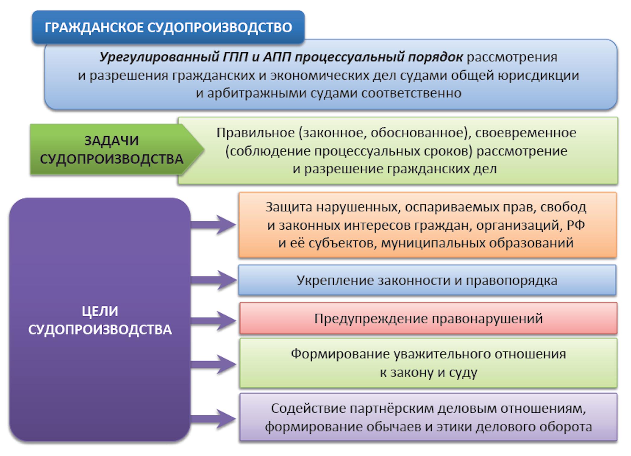 Процессуальные сроки в гражданском процессе схема