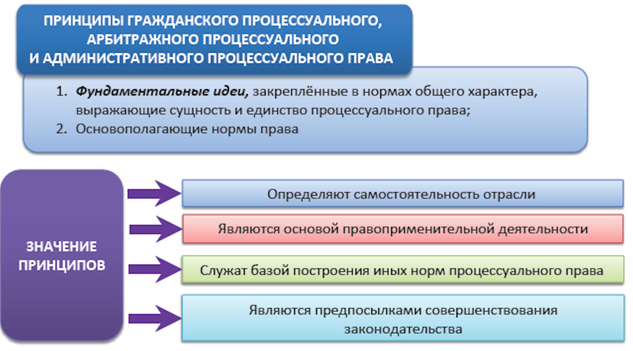 Арбитражный процесс в схемах фото 578