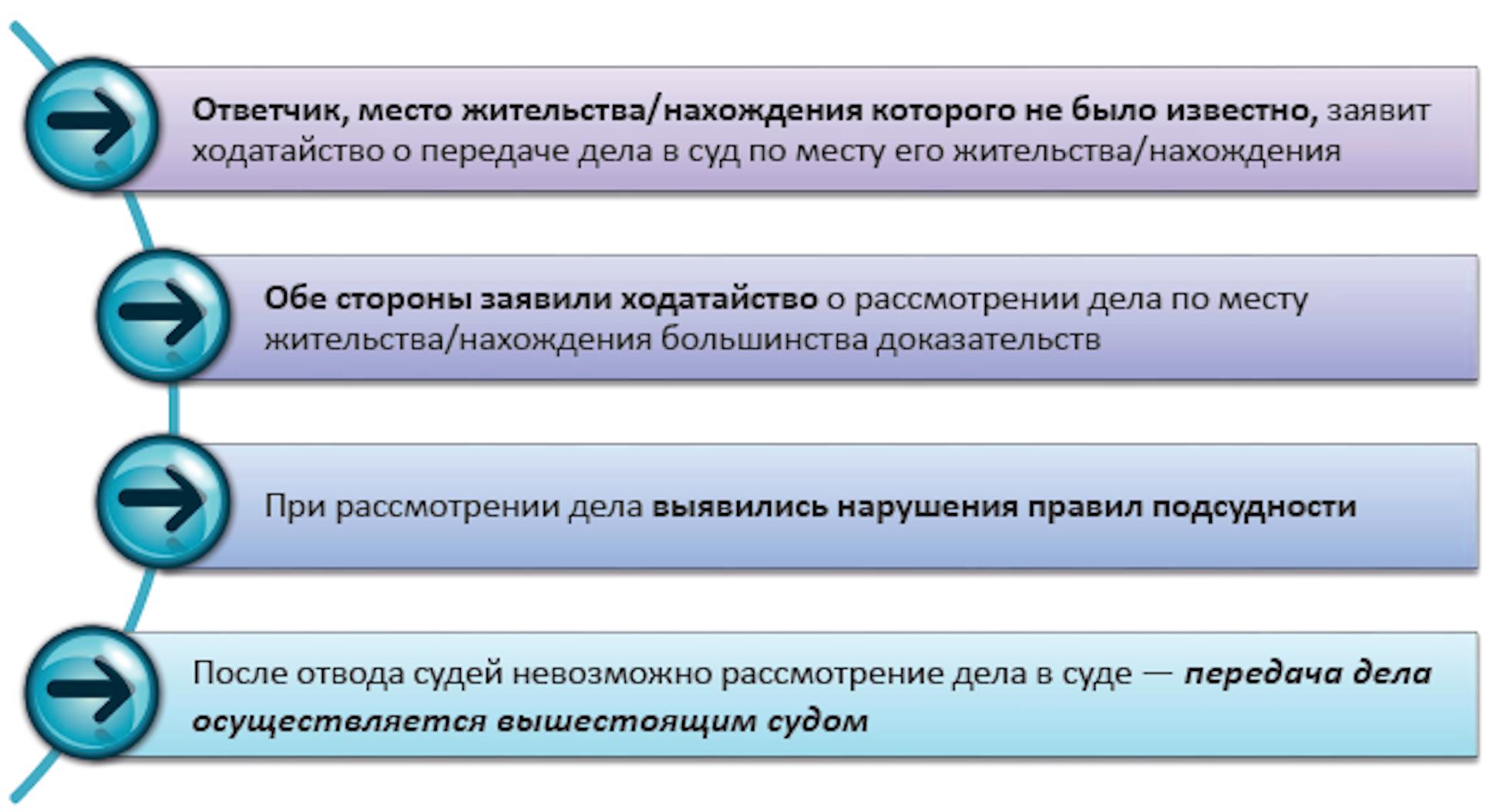 Доказательства в гражданском процессе в схемах6