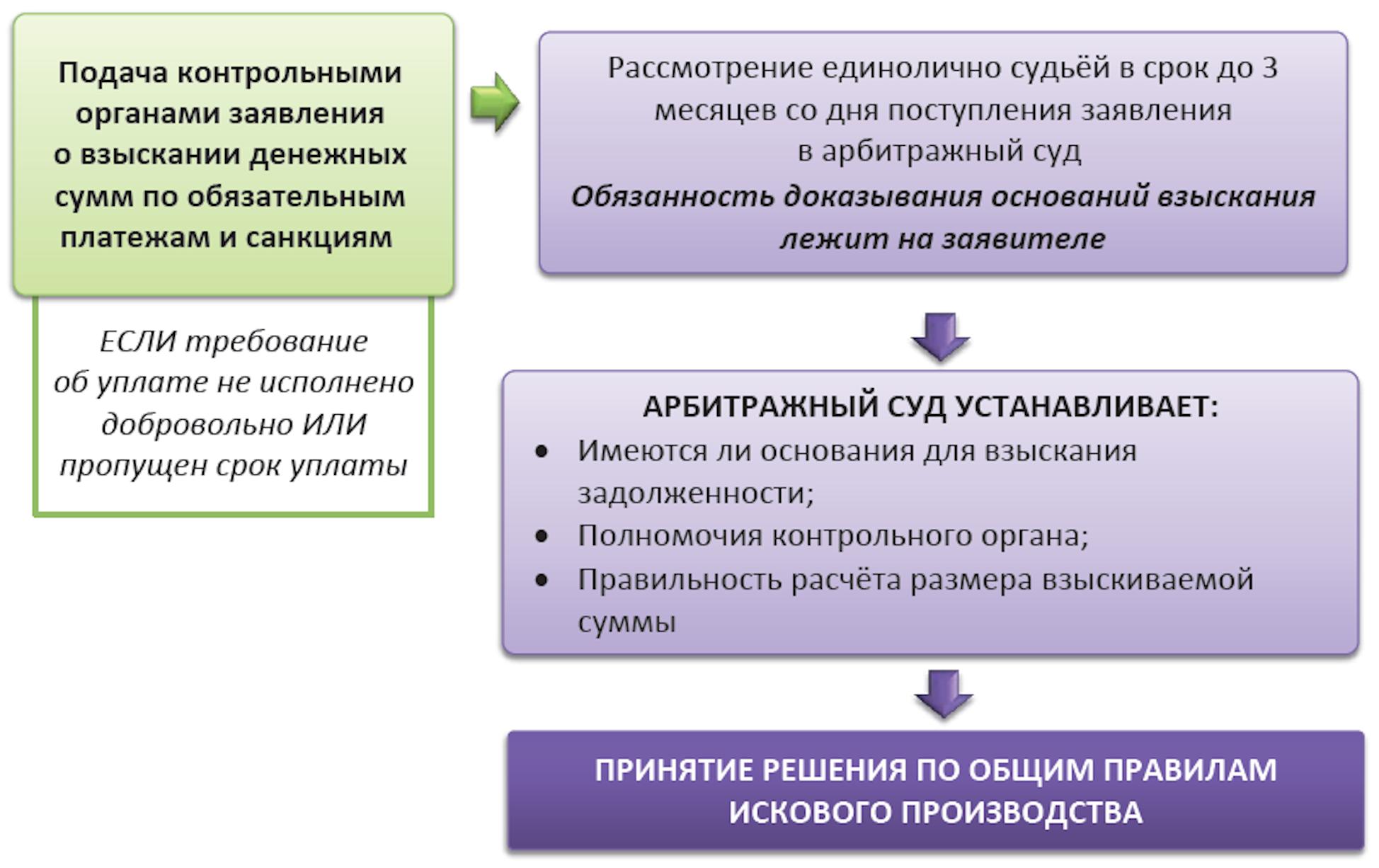 Взыскание обязательных платежей и санкций в арбитражном суде