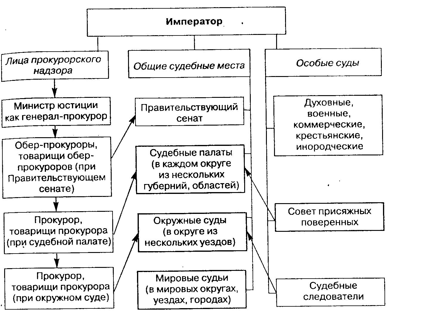 Действующая судебная система рф схема фото 245