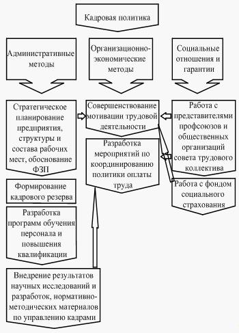 программа кадровая политика организации