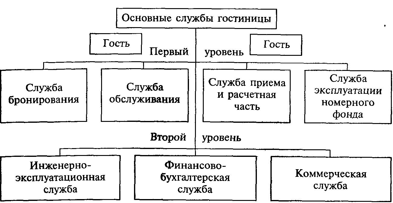 Разработать схему организации структуры