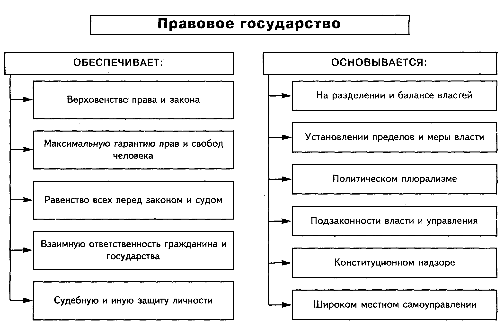 Основные признаки государства схема фото 333