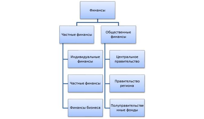 Понятие управления финансами и  типы финансов