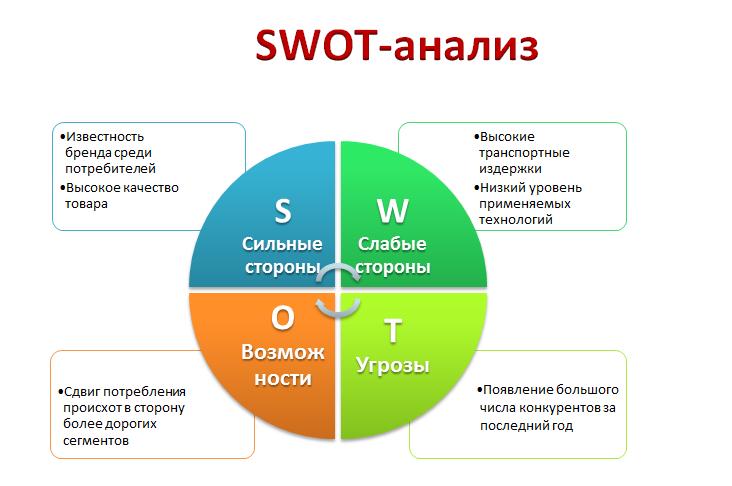 Ключевые преимущества SWOT-анализа, их ценность и влияние со стратегической корпоративной точки зрения